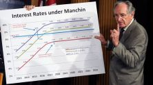 Senate Health, Education, Labor and Pension Committee Chairman Sen. Tom Harkin, D-Iowa, discusses a graph and legislation to try and prevent the increase in the interest rates on some student loans during a news conference on Capitol Hill in Washington, June 27, 2013. (Susan Walsh/AP Photo)
