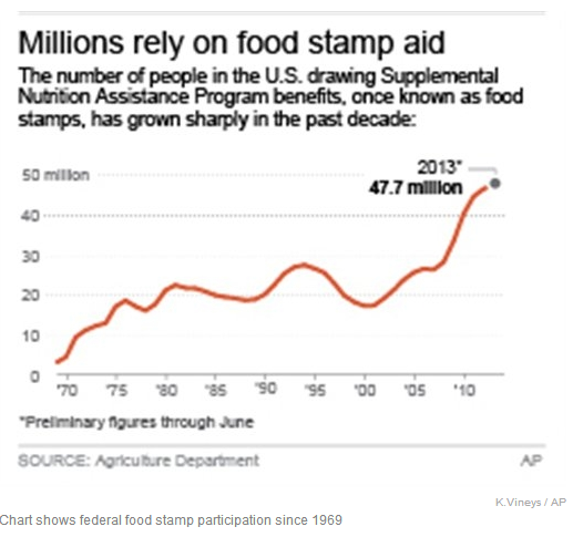 Cartoons Food Stamps Cut 2013