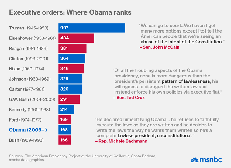 013014-executive-orders_chart