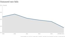 140915101939-chart-uninsured-620xa