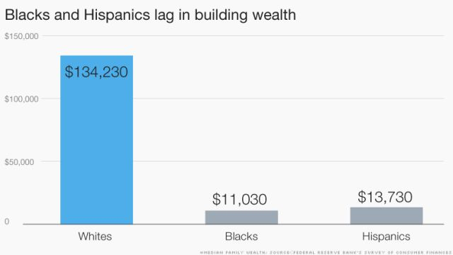 WEALTH 150217170936-inequality-wealth-lag-780x439